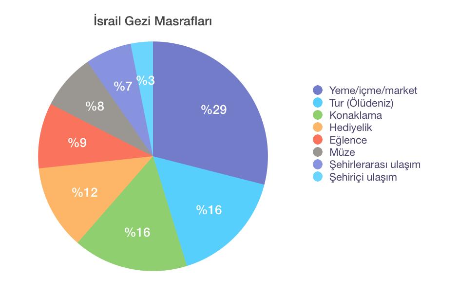 İsrail Gezi Masrafları